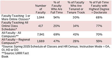 image of table showing the number of faculty teaching online classes