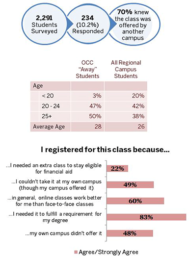 infographic showing number of surveyed students, their age ranges, and why they registered for an away class