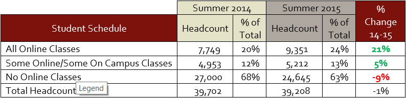 table showing number of students taking online classes in summer 2014 and summer 2015