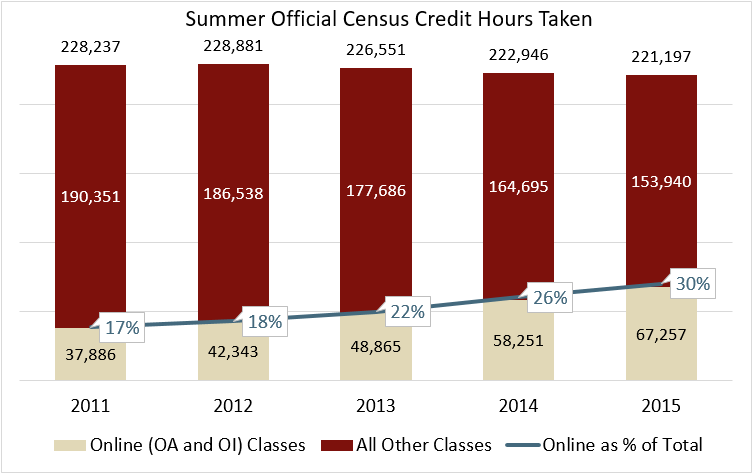 graph showing credit hours taken in the summer, years 2011 through 2015